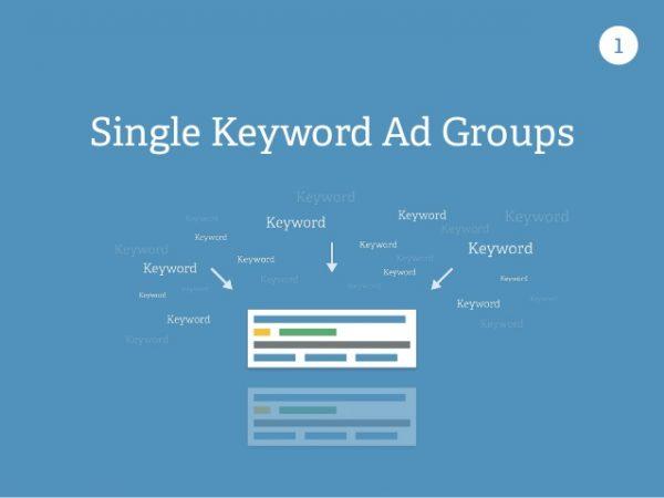 single keyword adgroup ads